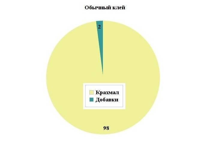 Схема состава обычного обойного клея