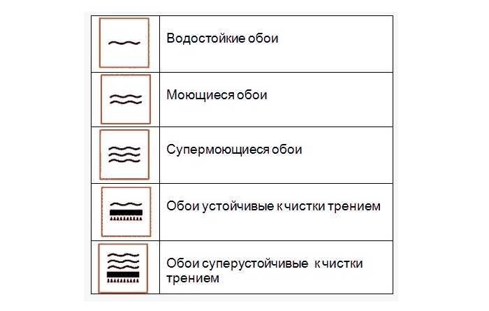 Значки влагостойкости обоев